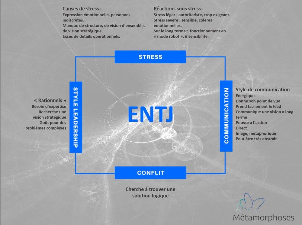 Quelles sont les principales caractéristiques de l'ENTJ