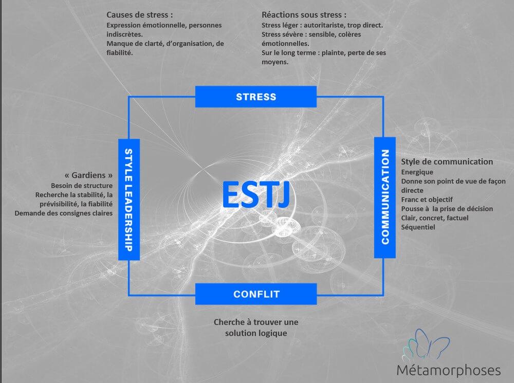 Quelles sont les principales caractéristiques de l'ESTJ ?
