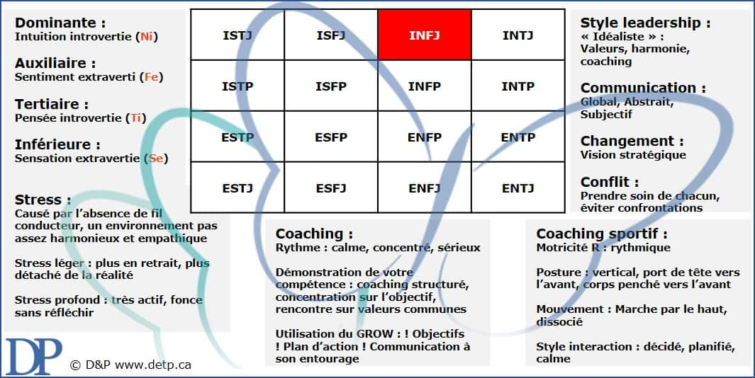 Les caractéristiques de l'INFJ