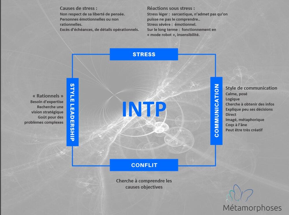 Les principales caractéristiques de l'INTP