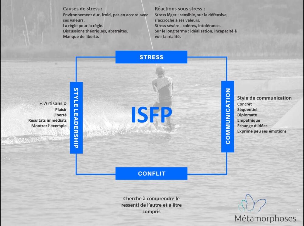 Quelles sont les principales caractéristiques de l'ISFP ?