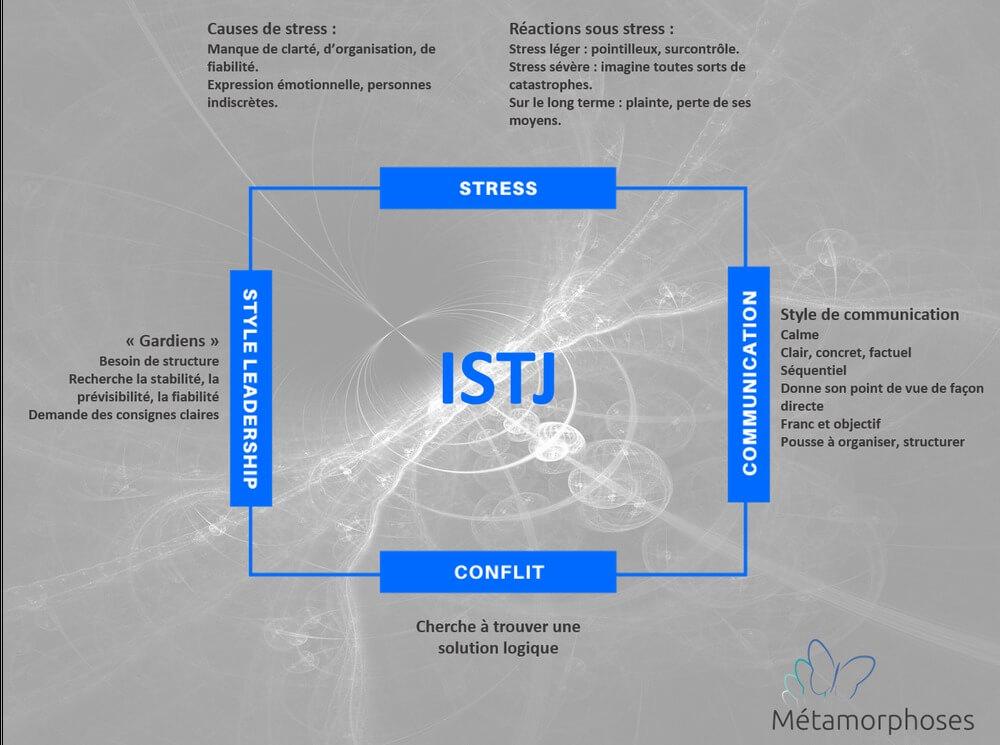 Les principales caractéristiques de l'ISTJ