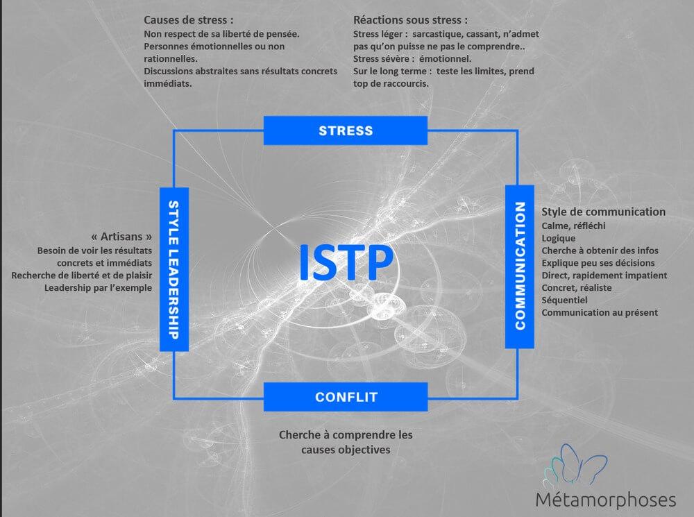 Les principales caractéristiques de l'ISTP
