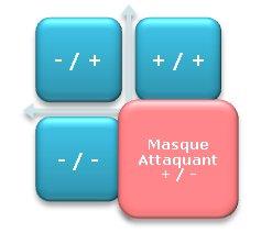 Process Com masque de l'attaquant - Persévérant en stress de deuxième degré