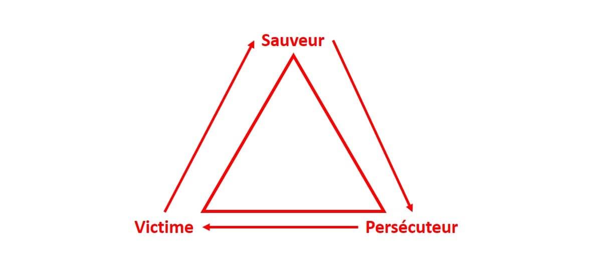 Méfiez-vous du triangle dramatique