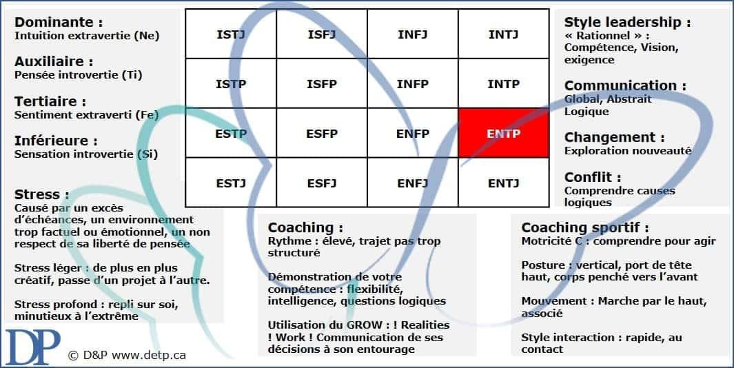 Les caractéristiques de l'ENTP