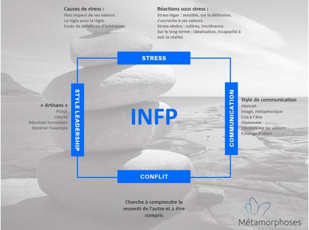 Comment reconnaître un INFP ?