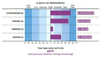 indice de clarté d'un profil MBTI